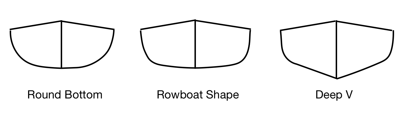 Sea Kayak Hull Shapes